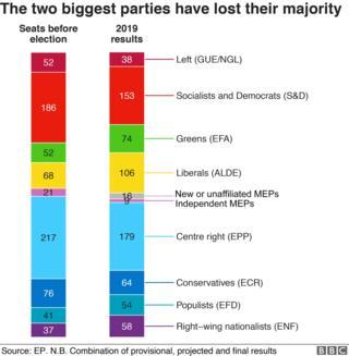European elections 2019 (chart)